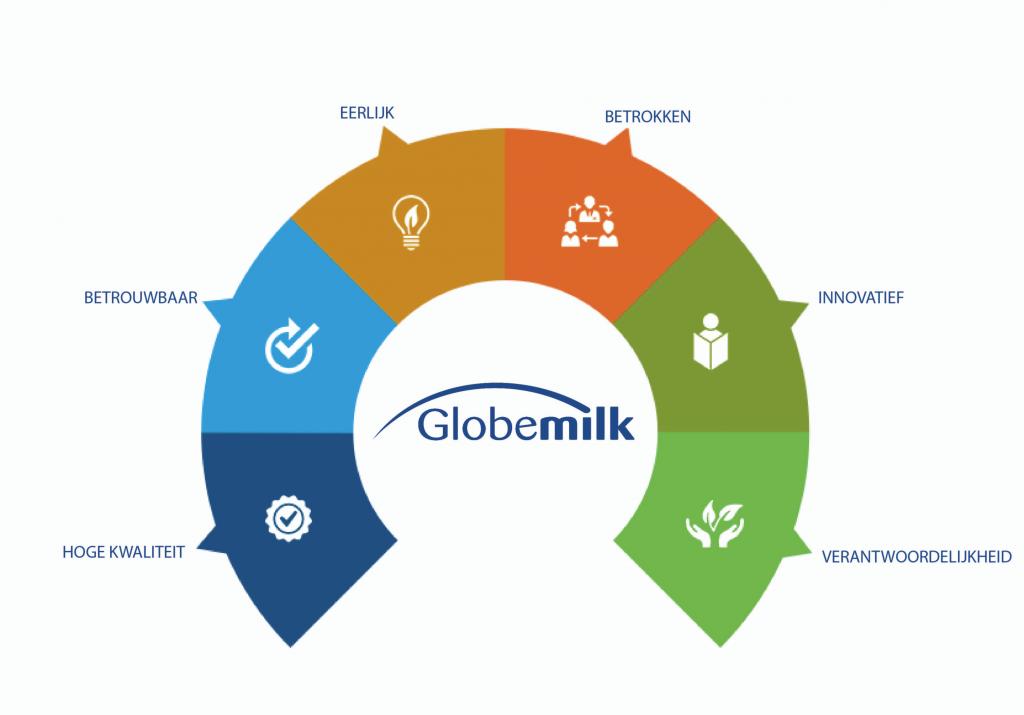 De kracht van Globemilk